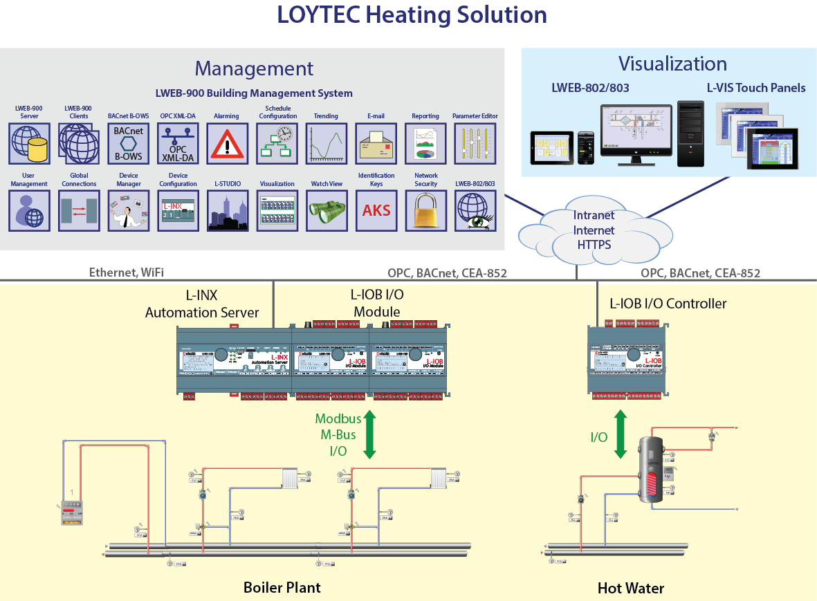 LOYTEC Heating Solution #91913A
