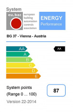 eu.bac Cert Mark for LOYTEC