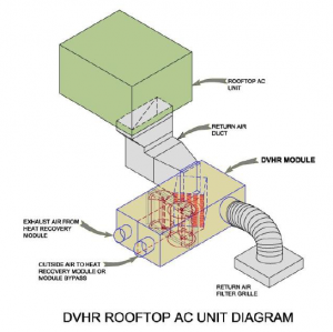 DVHR rooftop AC unit