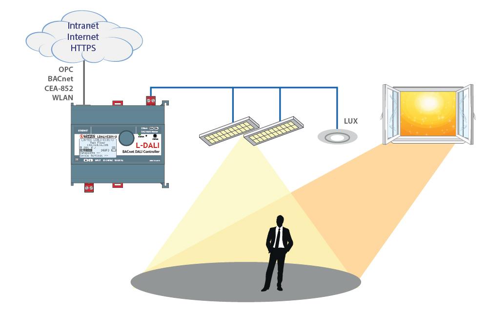 Daylight Harvesting System : Daylight harvesting lighting controls lilianduval